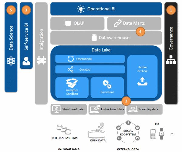 La gouvernance des données chantier numéro 1 de la stratégie Data