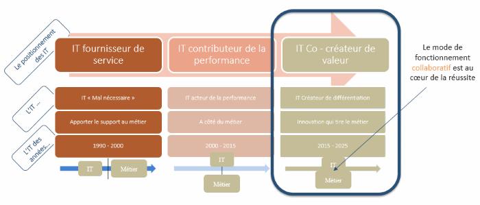 Le modèle collaboratif comme règle du jeu de la réussite d'une stratégie Data.