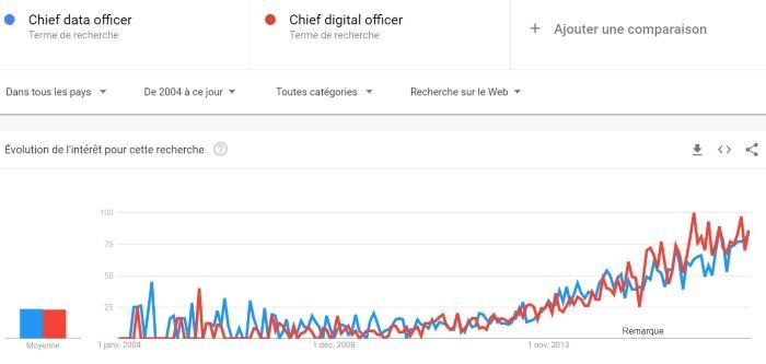 Chief Data Officer / Chief Digital Officer