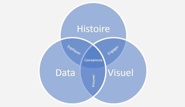 Entreprise Data-centric: la bi self-service pour rendre la data aux métiers