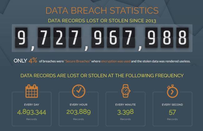Nombre de Data records perdus ou volés depuis 2013