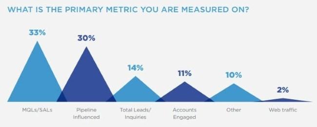 Primary metric