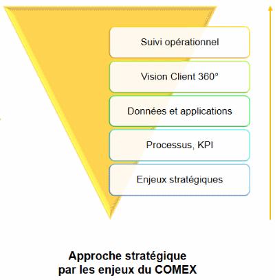 Approche stratégique par les enjeux du COMEX