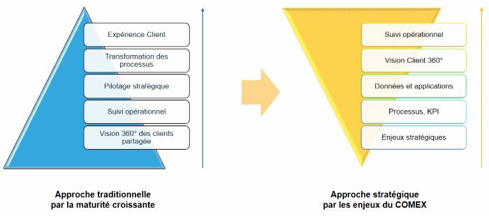 Enjeux de transformation rapide des entreprises: approche traditionnelle vs approche stratégique