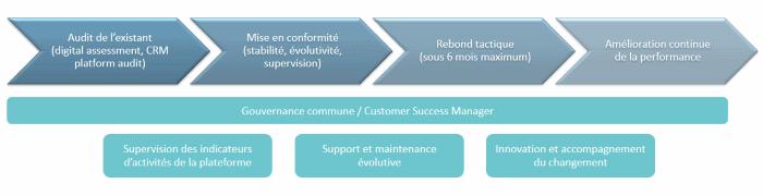 Projet CRM: comment optimiser le Retour sur Investissement?
