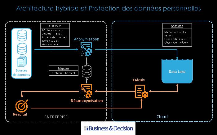 Architecture hybride et protection des données personnelles